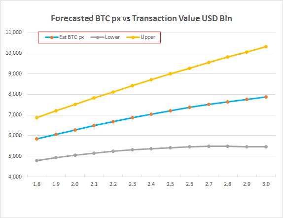 BTC forecast chart