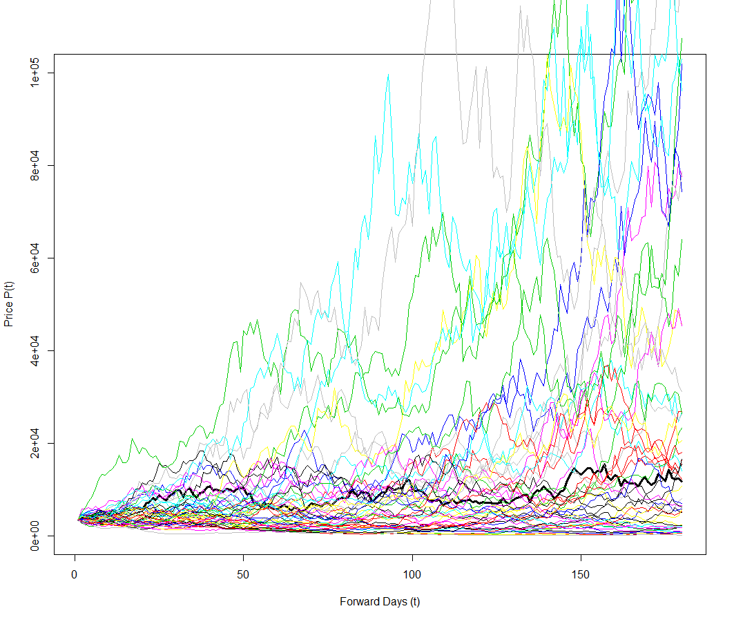 time series and simulation on bitcoin price