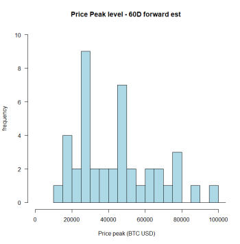 Price peak freq - 60D full.png