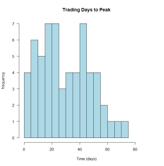 Trading days to peak -60D full.png