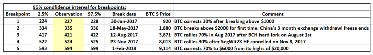 BTC_breakpoint_table