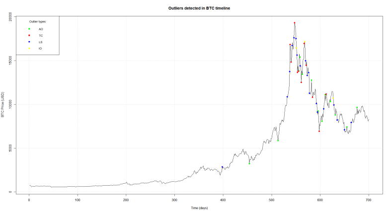 Outliers_BTC_700_color coded