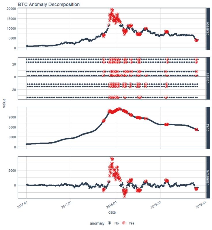 BTC decomp -better